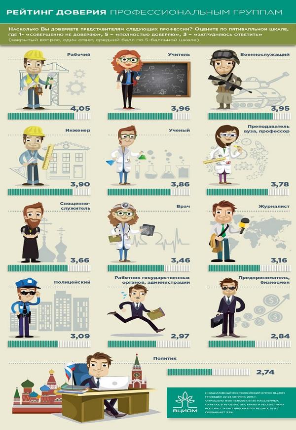 Самые надежные профессии - рейтинг