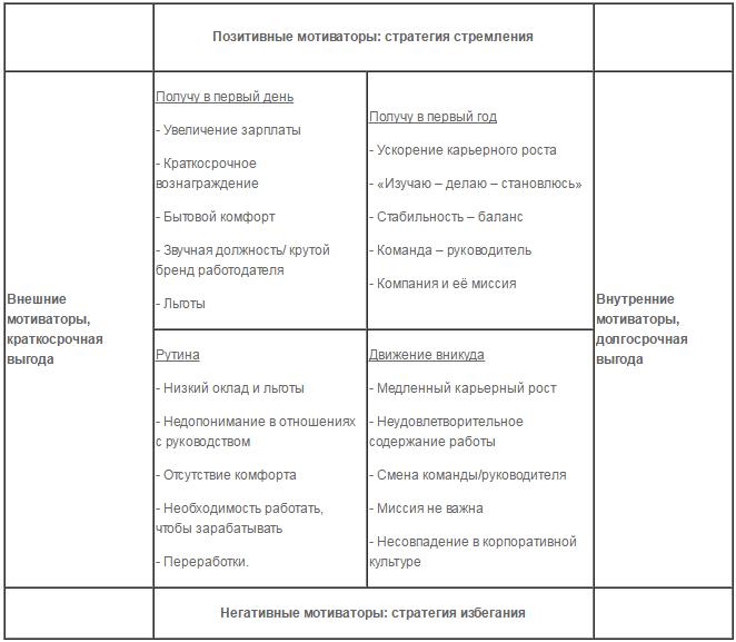 Причины смены работы - таблица